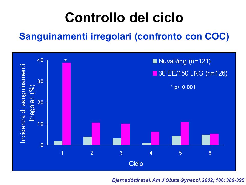 Sanguinamenti irregolari (confronto con COC)