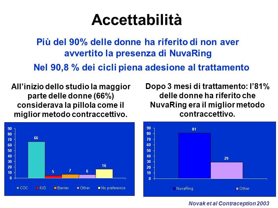 Accettabilità Più del 90% delle donne ha riferito di non aver avvertito la presenza di NuvaRing. Nel 90,8 % dei cicli piena adesione al trattamento.