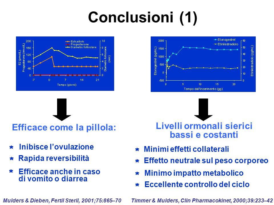 Conclusioni (1) Livelli ormonali sierici bassi e costanti