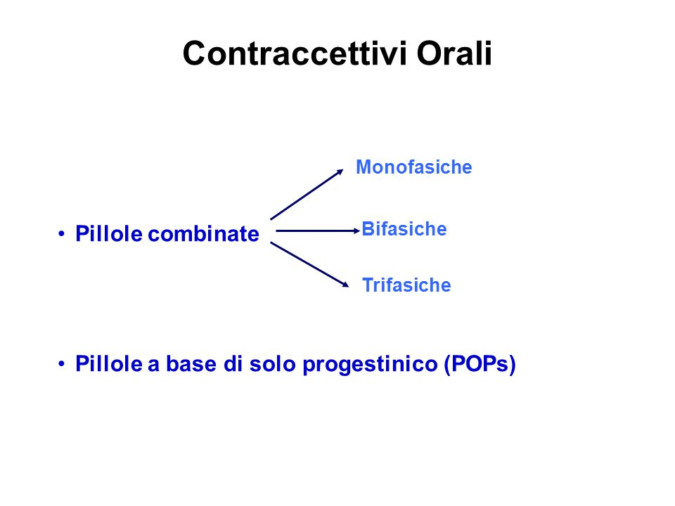 Contraccettivi Orali Pillole combinate