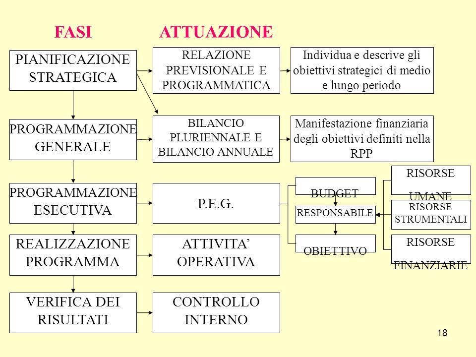 FASI ATTUAZIONE PIANIFICAZIONE STRATEGICA REALIZZAZIONE PROGRAMMA