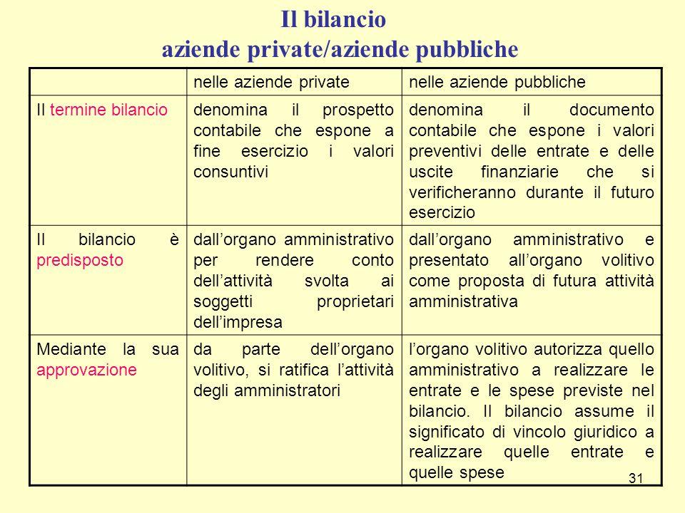 Il bilancio aziende private/aziende pubbliche