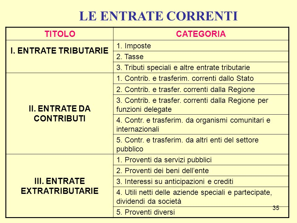 II. ENTRATE DA CONTRIBUTI III. ENTRATE EXTRATRIBUTARIE