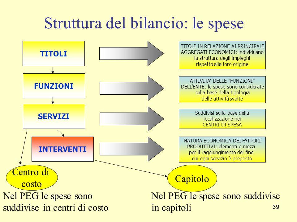 Struttura del bilancio: le spese