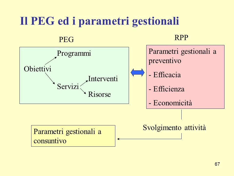 Il PEG ed i parametri gestionali