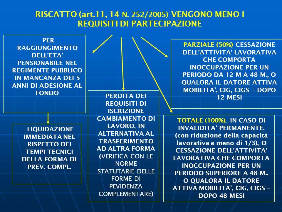 RISCATTO (art.11, 14 N. 252/2005) VENGONO MENO I REQUISITI DI PARTECIPAZIONE