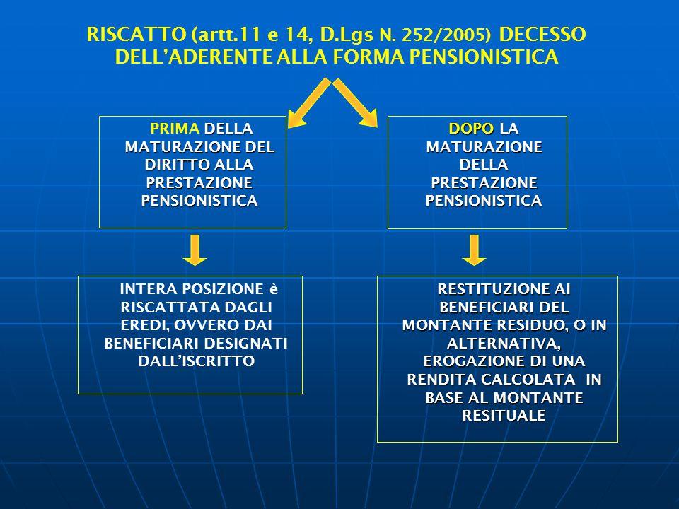 RISCATTO (artt.11 e 14, D.Lgs N. 252/2005) DECESSO DELL'ADERENTE ALLA FORMA PENSIONISTICA