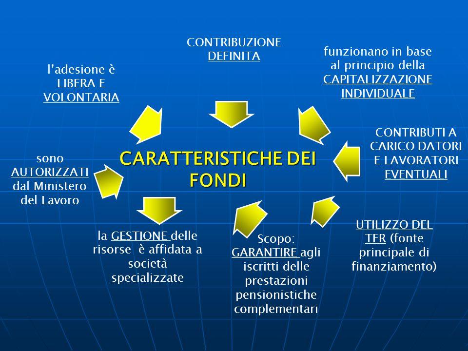 CARATTERISTICHE DEI FONDI