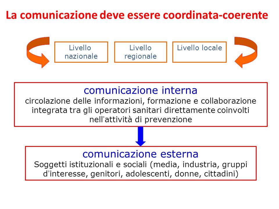 La comunicazione deve essere coordinata-coerente