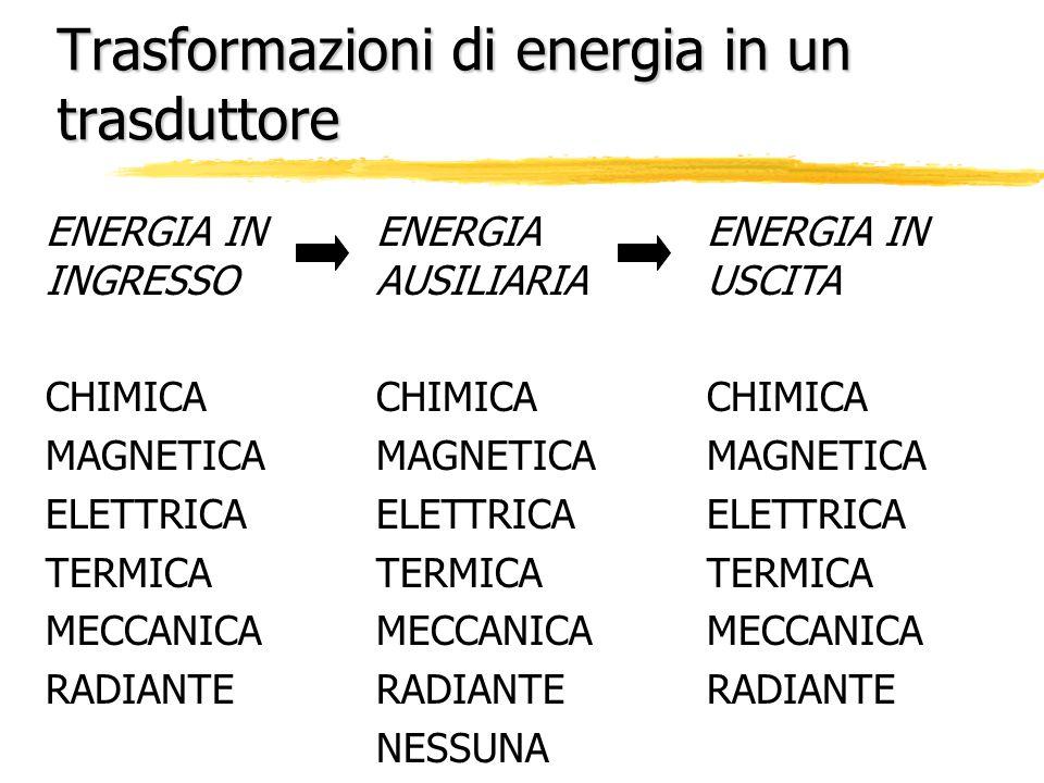 Trasformazioni di energia in un trasduttore