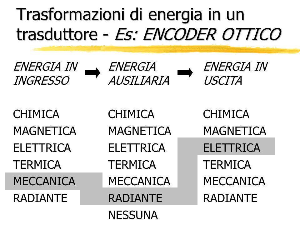 Trasformazioni di energia in un trasduttore - Es: ENCODER OTTICO