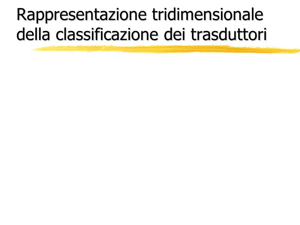 Rappresentazione tridimensionale della classificazione dei trasduttori