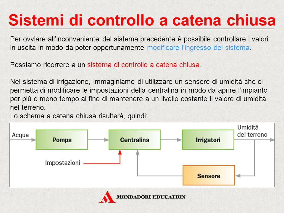 Sistemi di controllo a catena chiusa