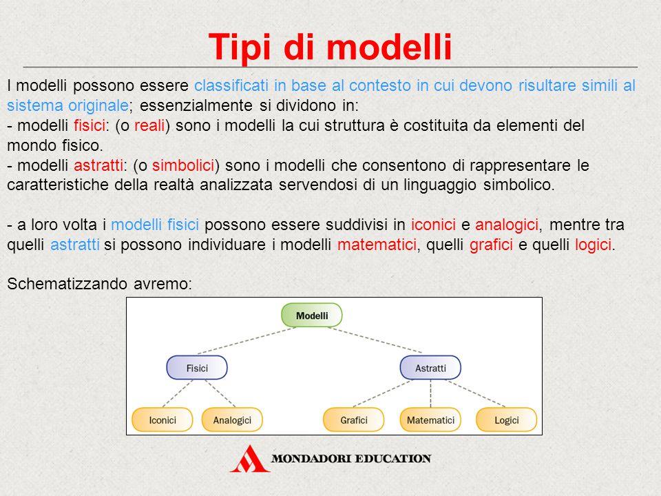 Tipi di modelli