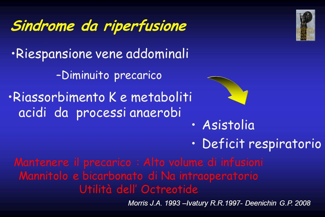 Sindrome da riperfusione