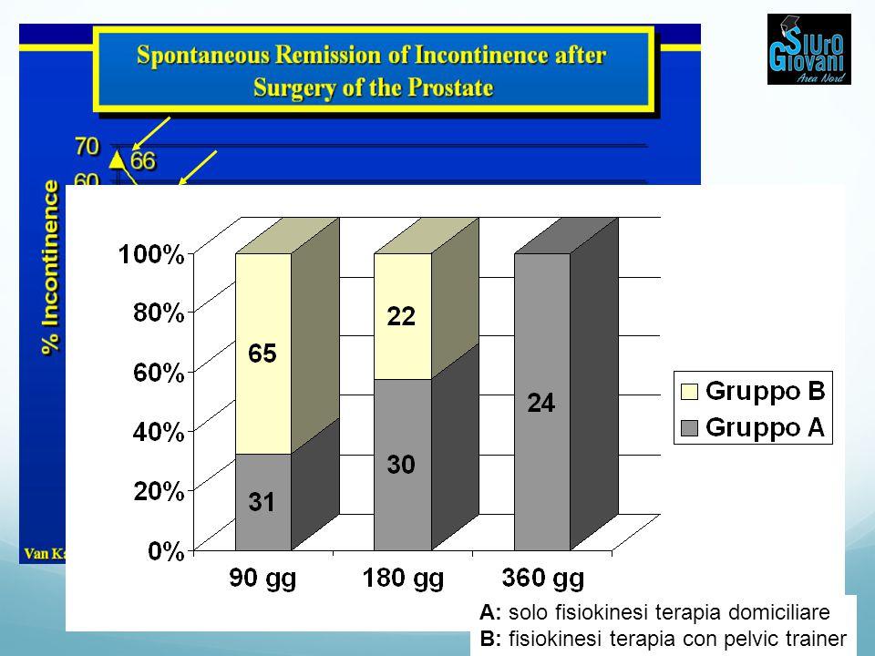A: solo fisiokinesi terapia domiciliare