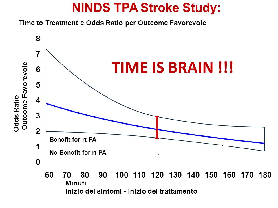 TIME IS BRAIN !!! NINDS TPA Stroke Study: 8 7 6 5 4 3 2 1 60 70 80 90