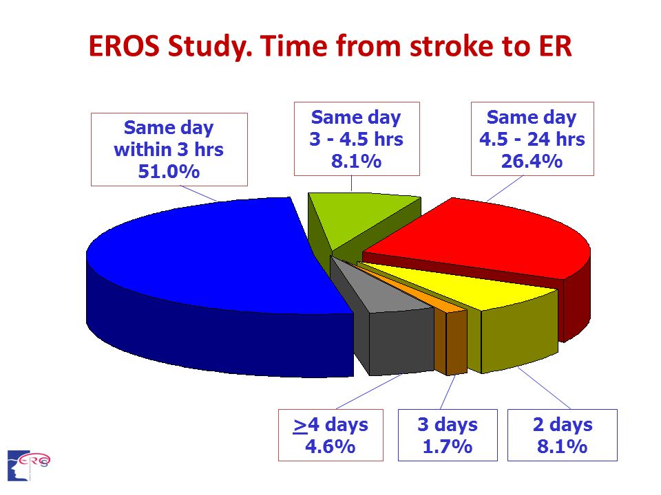 EROS Study. Time from stroke to ER