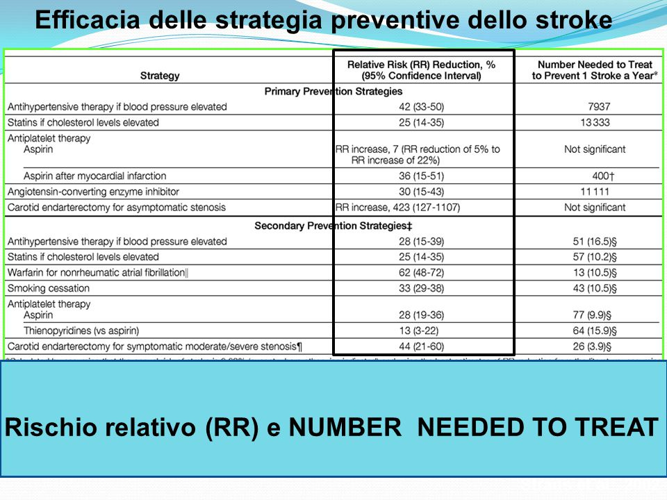 Efficacia delle strategia preventive dello stroke