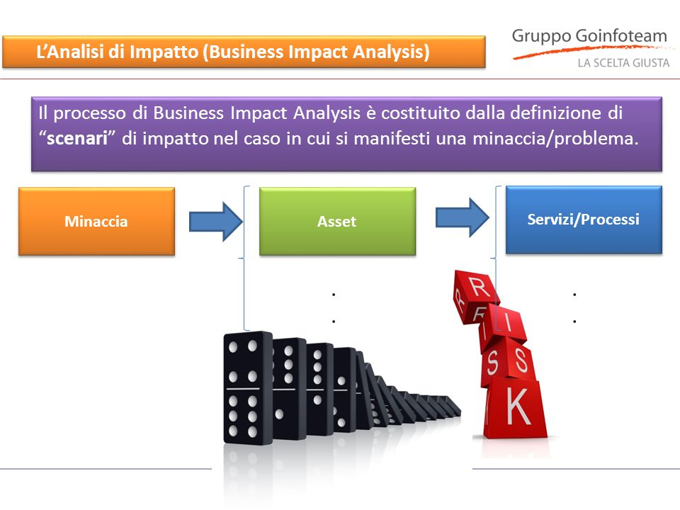 L'Analisi di Impatto (Business Impact Analysis)