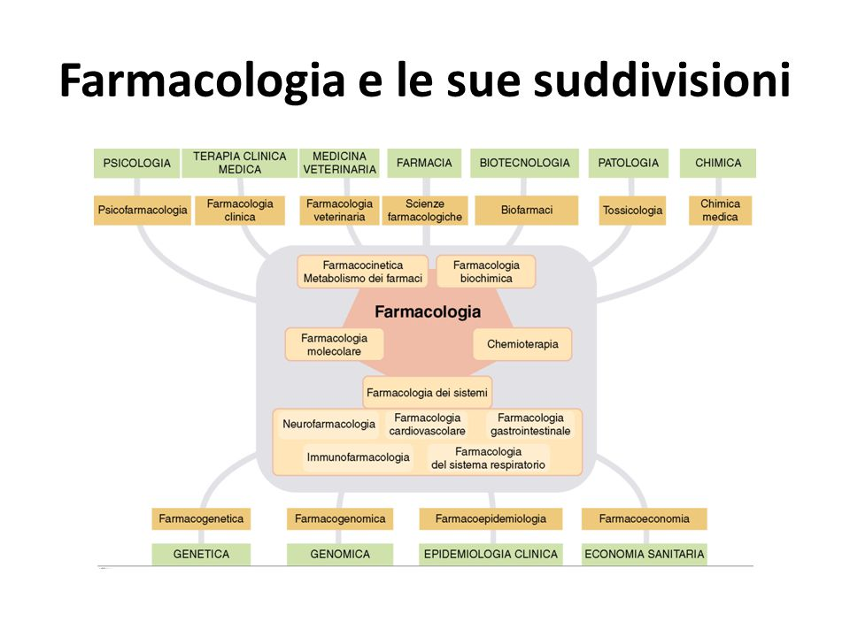 Farmacologia e le sue suddivisioni