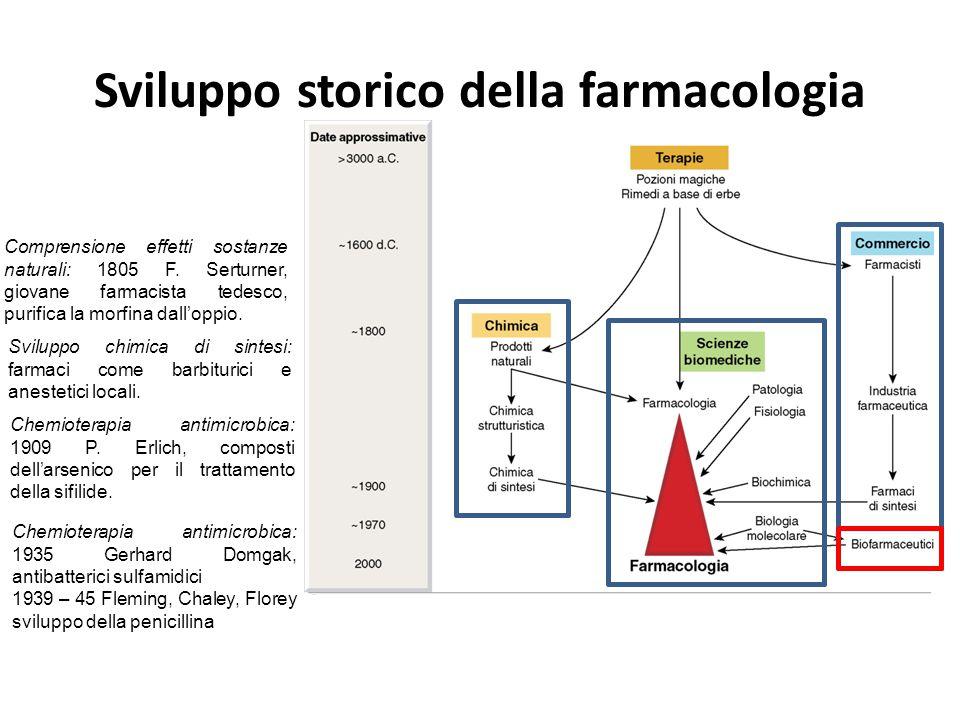 Sviluppo storico della farmacologia