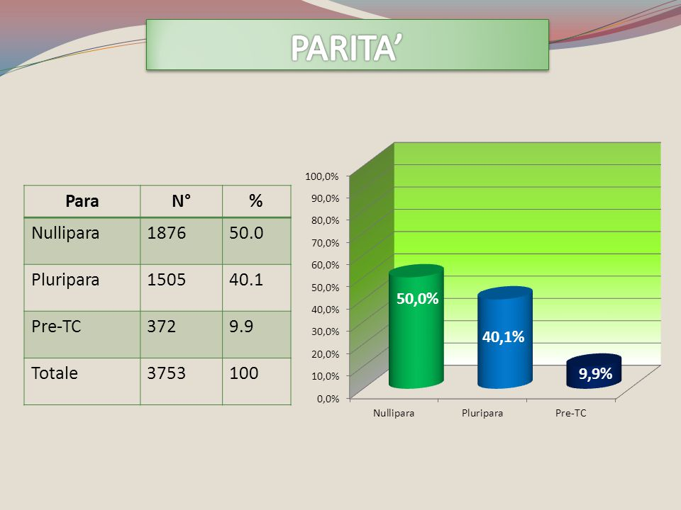 PARITA' Para N° % Nullipara 1876 50.0 Pluripara 1505 40.1 Pre-TC 372