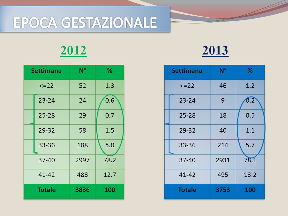EPOCA GESTAZIONALE 2012 2013 Settimana N° % <=22 52 1.3 23-24 24