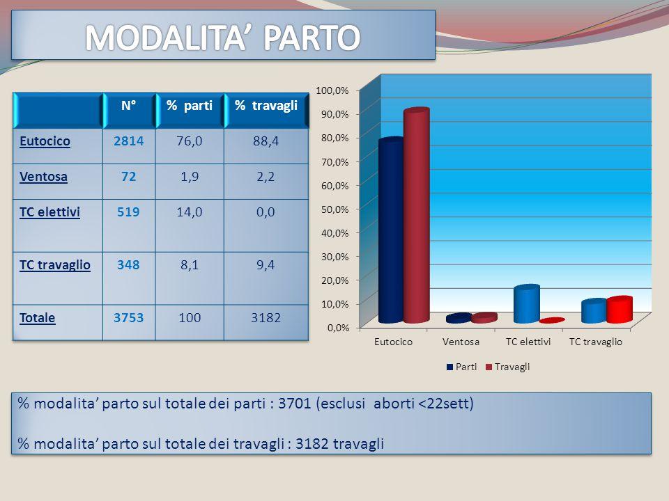 MODALITA' PARTO N° % parti. % travagli. Eutocico. 2814. 76,0. 88,4. Ventosa. 72. 1,9. 2,2.