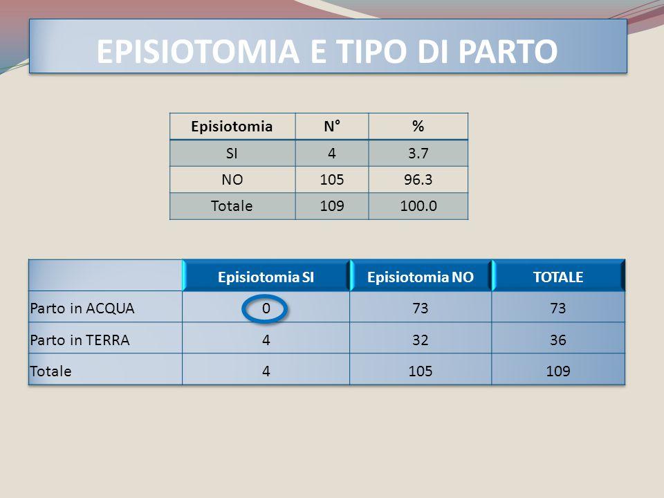EPISIOTOMIA E TIPO DI PARTO