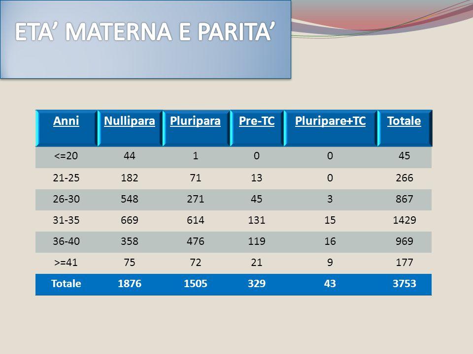 ETA' MATERNA E PARITA' Anni Nullipara Pluripara Pre-TC Pluripare+TC