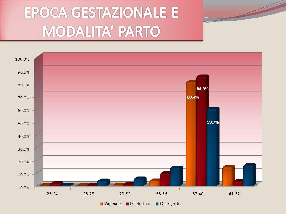 EPOCA GESTAZIONALE E MODALITA' PARTO