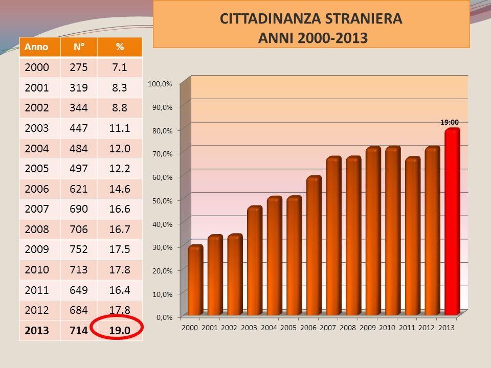 CITTADINANZA STRANIERA ANNI 2000-2013