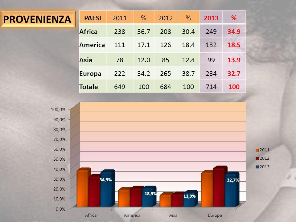 PROVENIENZA PAESI 2011 % 2012 2013 Africa 238 36.7 208 30.4 249 34.9