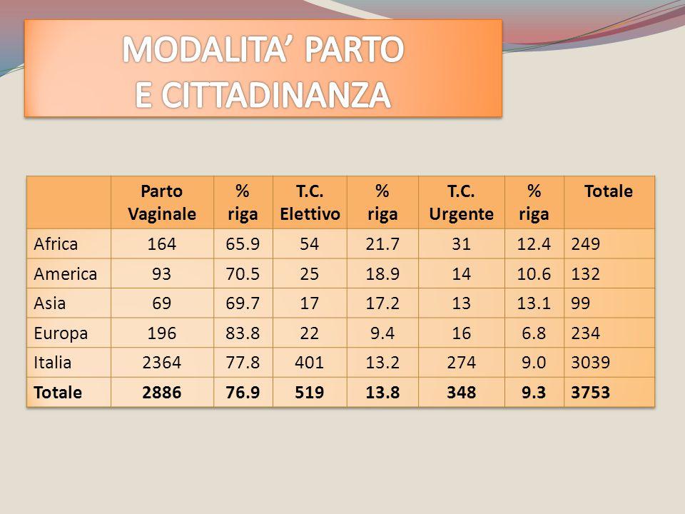 MODALITA' PARTO E CITTADINANZA Parto Vaginale % riga T.C. Elettivo %