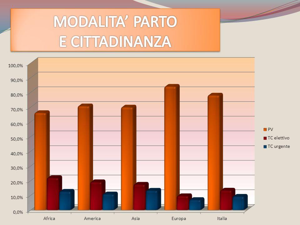 MODALITA' PARTO E CITTADINANZA