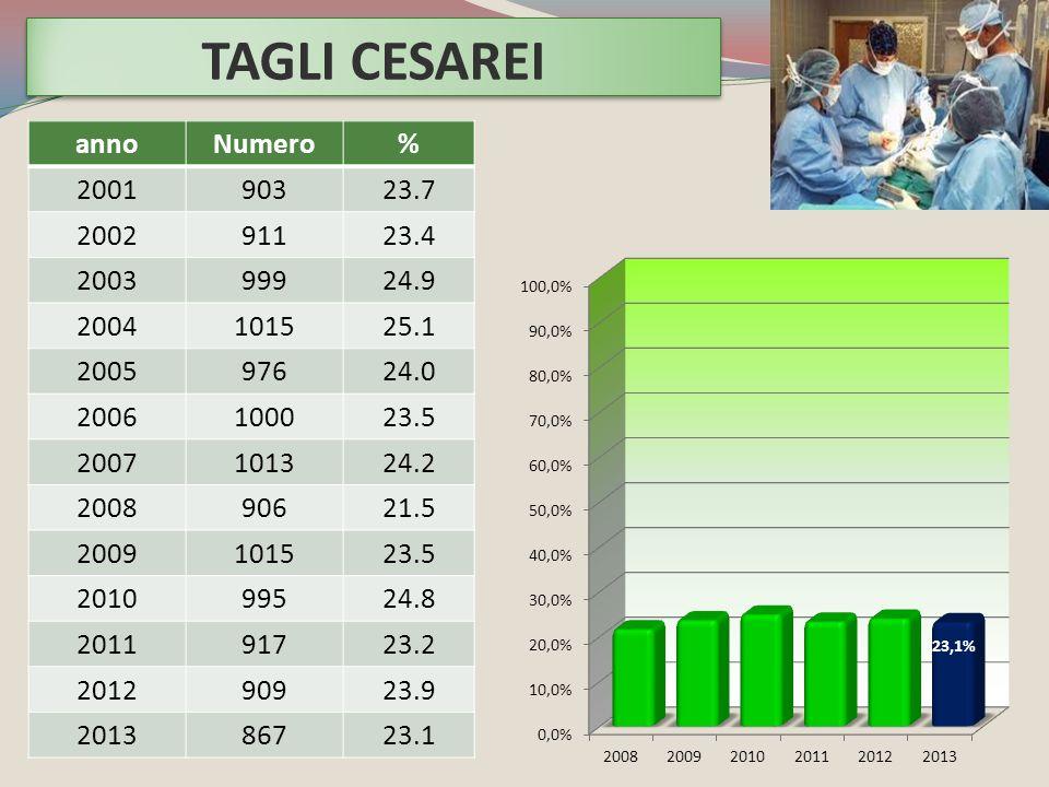 TAGLI CESAREI anno Numero % 2001 903 23.7 2002 911 23.4 2003 999 24.9