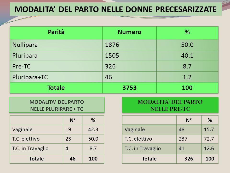 MODALITA' DEL PARTO NELLE PRE-TC