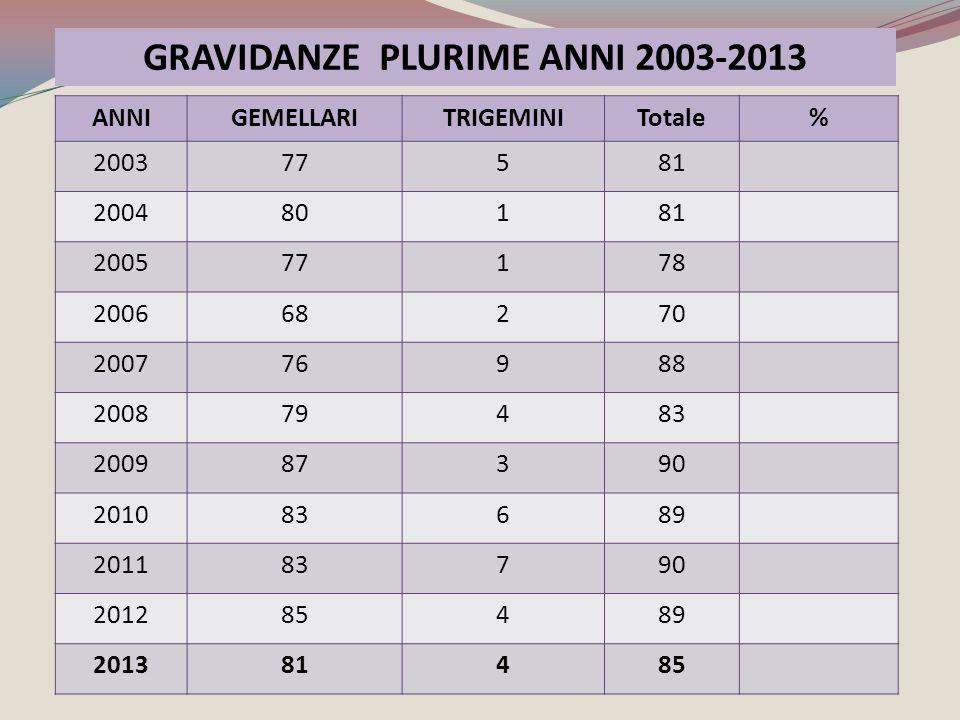 GRAVIDANZE PLURIME ANNI 2003-2013