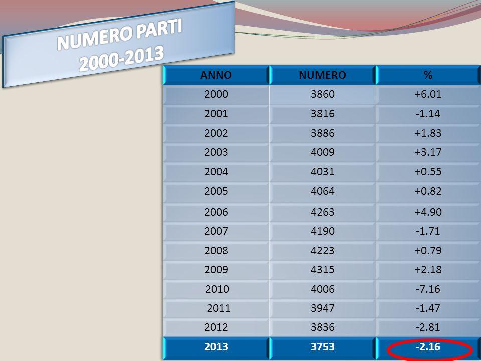 NUMERO PARTI 2000-2013 ANNO NUMERO % 2000 3860 +6.01 2001 3816 -1.14