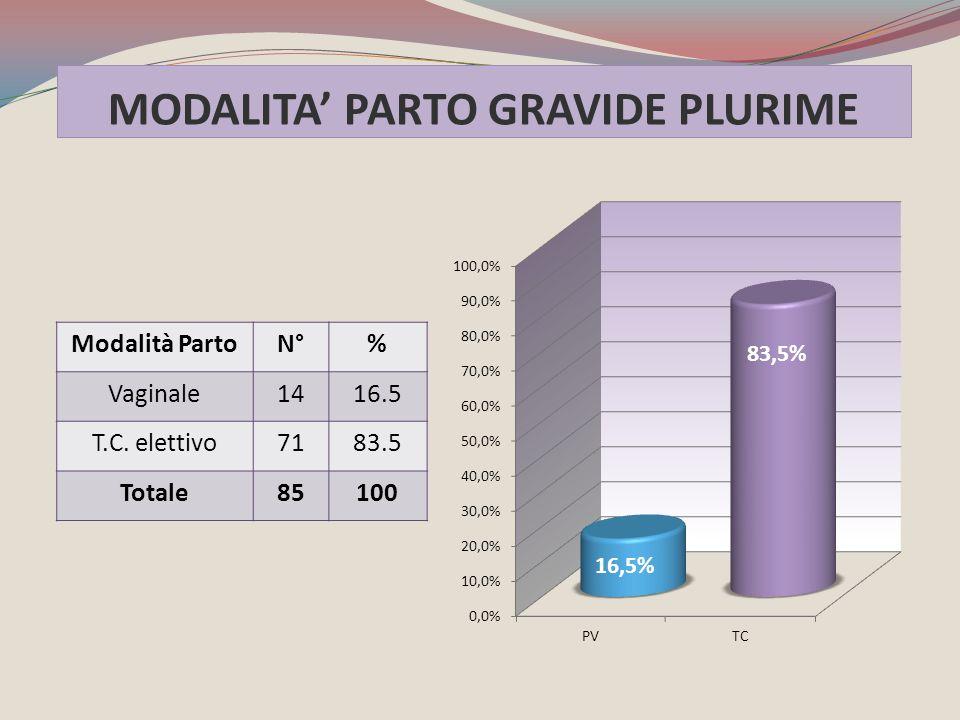 MODALITA' PARTO GRAVIDE PLURIME