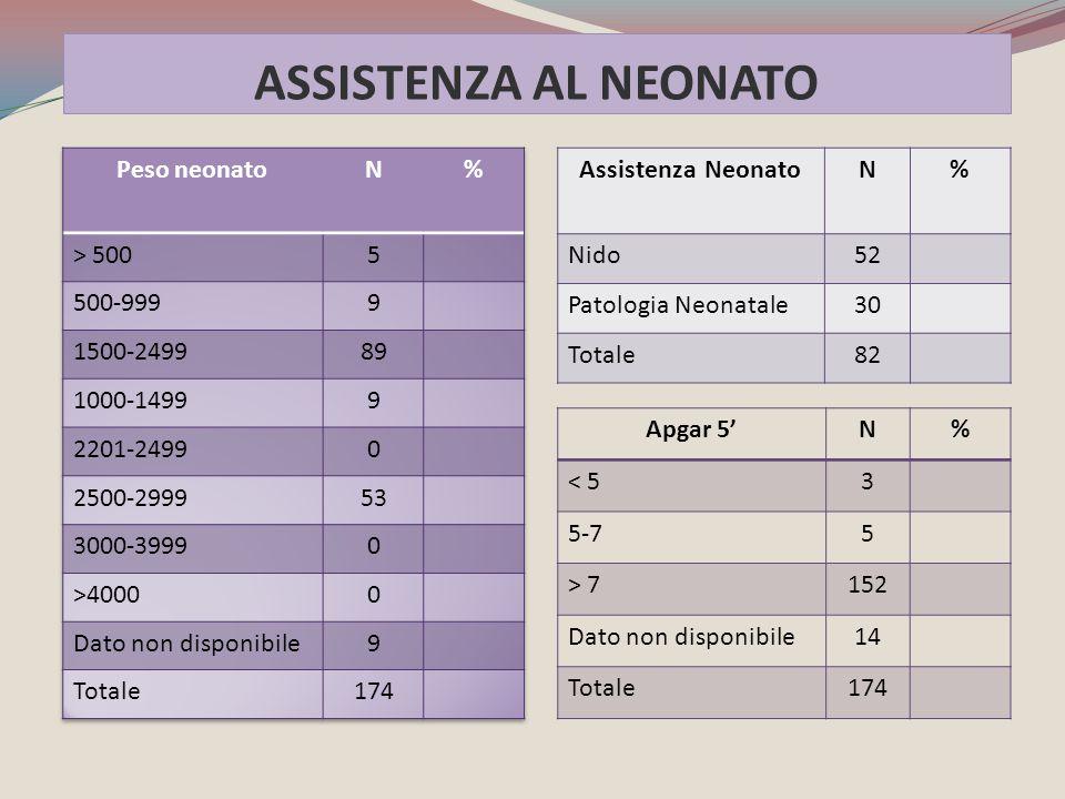 ASSISTENZA AL NEONATO Peso neonato N % > 500 5 500-999 9 1500-2499