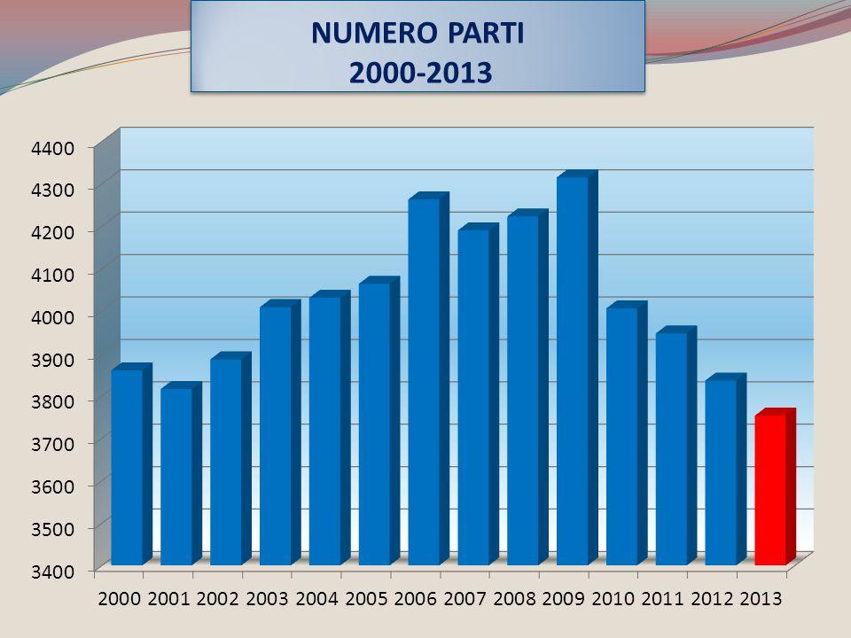 NUMERO PARTI 2000-2013
