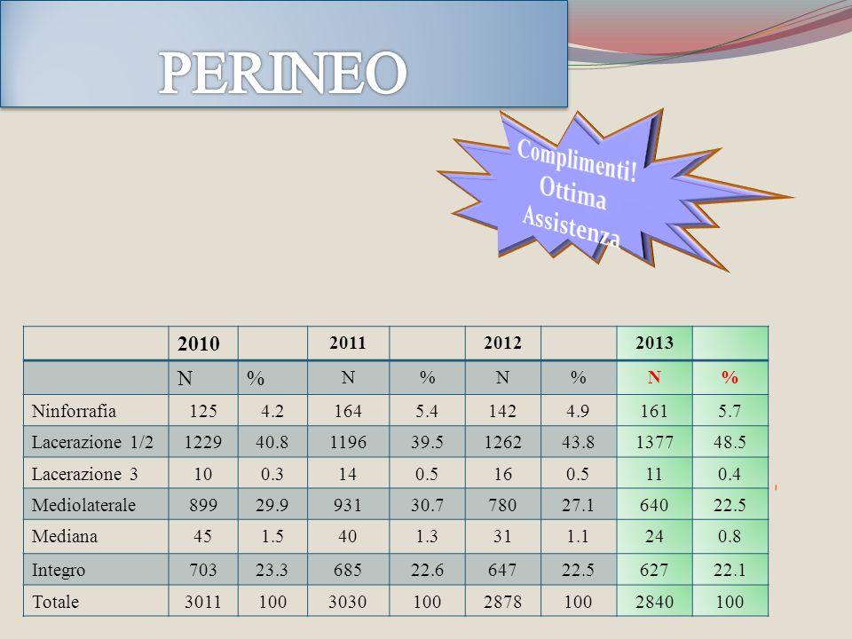 PERINEO Complimenti! Ottima Assistenza 2010 N % 2011 2012 2013