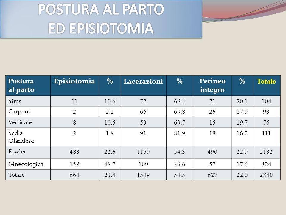 POSTURA AL PARTO ED EPISIOTOMIA Postura al parto Episiotomia %