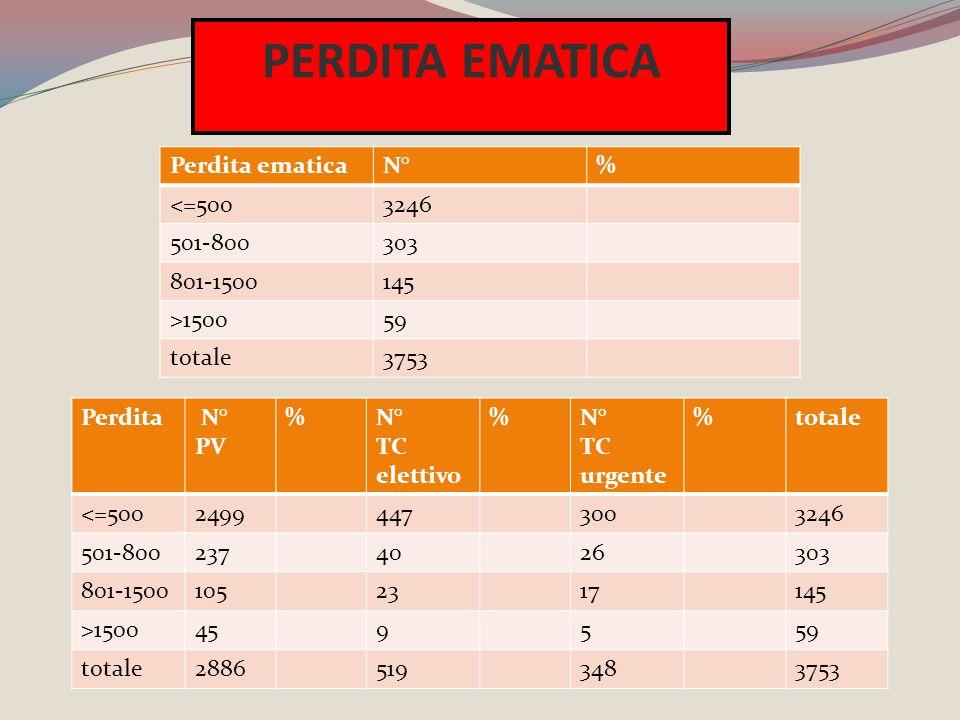 PERDITA EMATICA Perdita ematica N° % <=500 3246 501-800 303