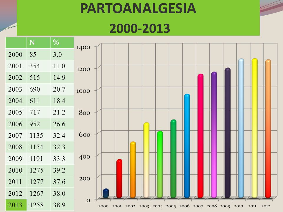 PARTOANALGESIA 2000-2013. N. % 2000. 85. 3.0. 2001. 354. 11.0. 2002. 515. 14.9. 2003. 690.