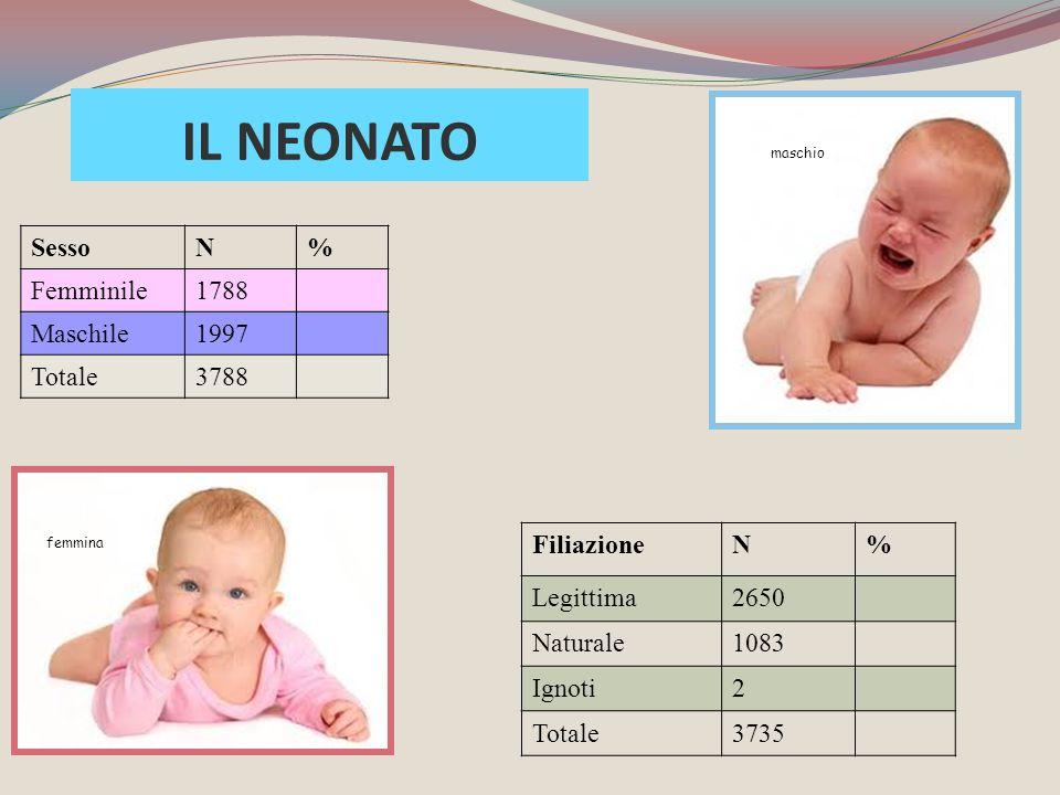 IL NEONATO Sesso N % Femminile 1788 Maschile 1997 Totale 3788