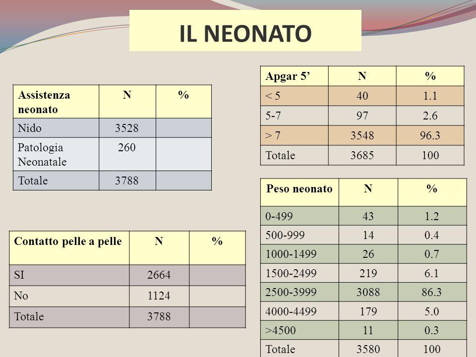 IL NEONATO Apgar 5' N % < 5 40 1.1 5-7 97 2.6 > 7 3548 96.3