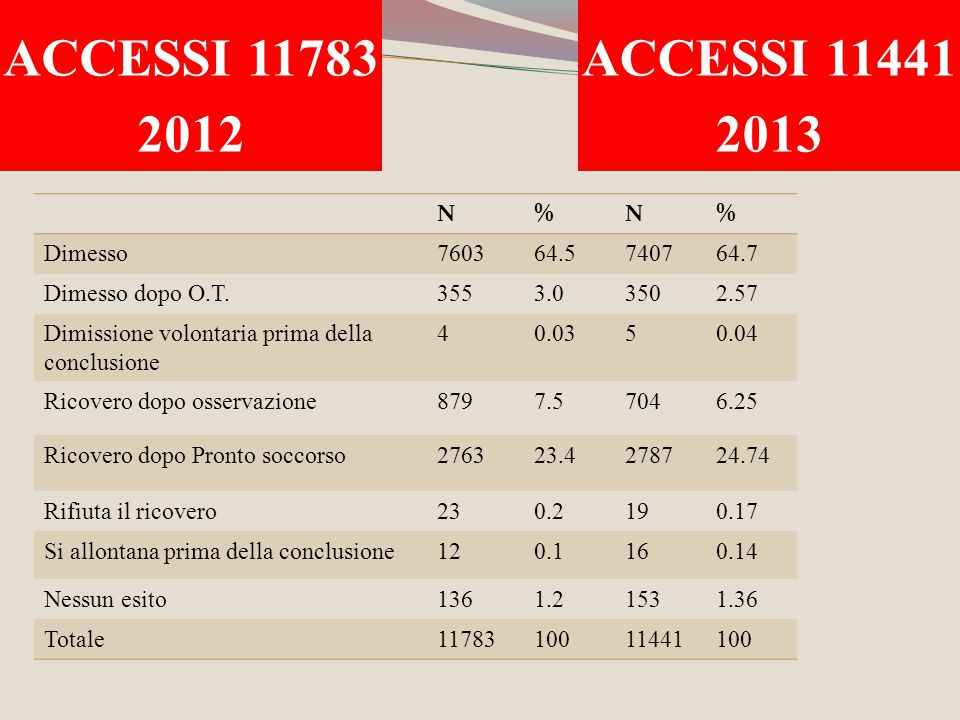 ACCESSI 11783 2012 ACCESSI 11441 2013 N % Dimesso 7603 64.5 7407 64.7